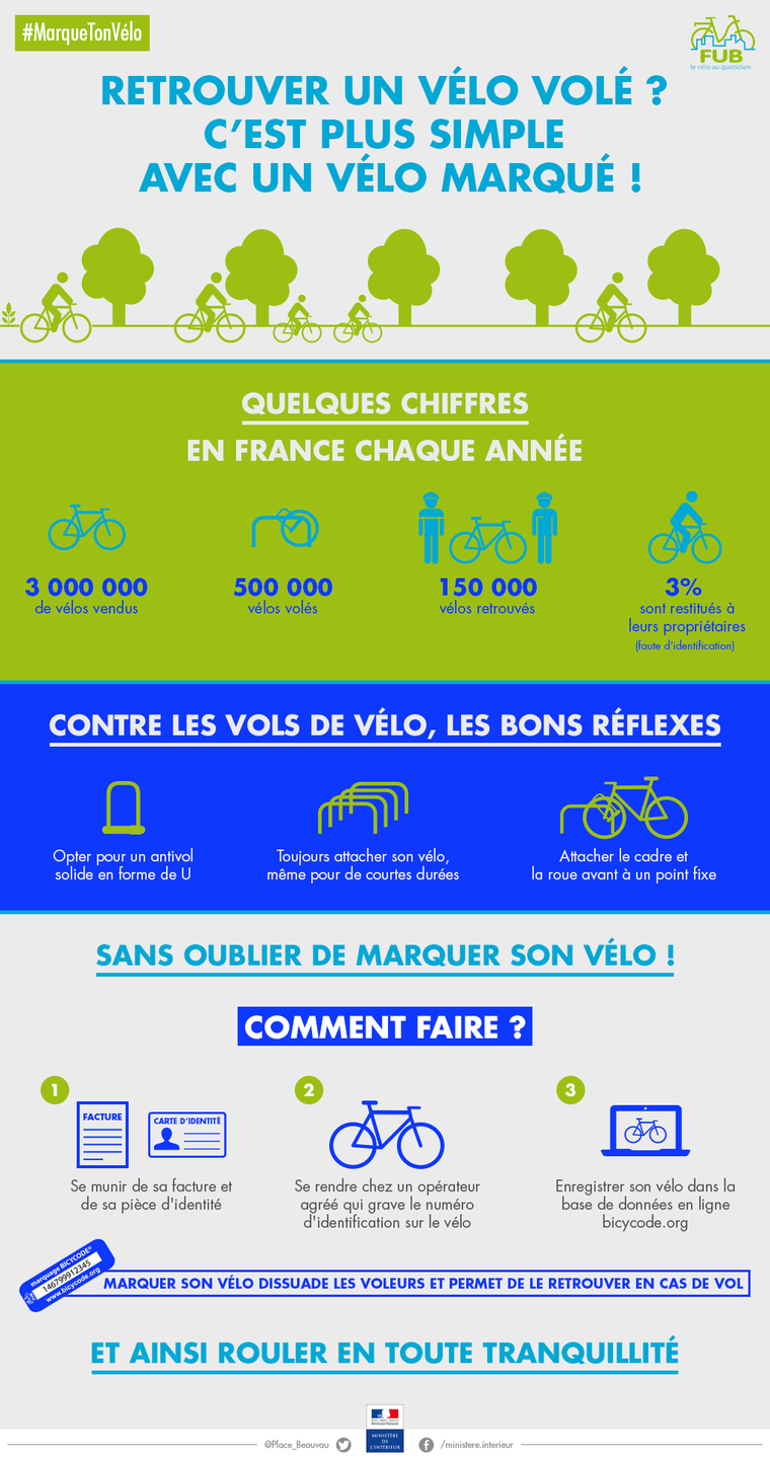infographie-marquage-bicycode.png